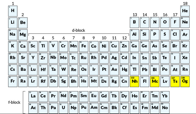 Updated Periodic Table Of Elements With Four New Names The Patriot