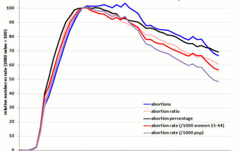 Abortion Rates at an All Time Low