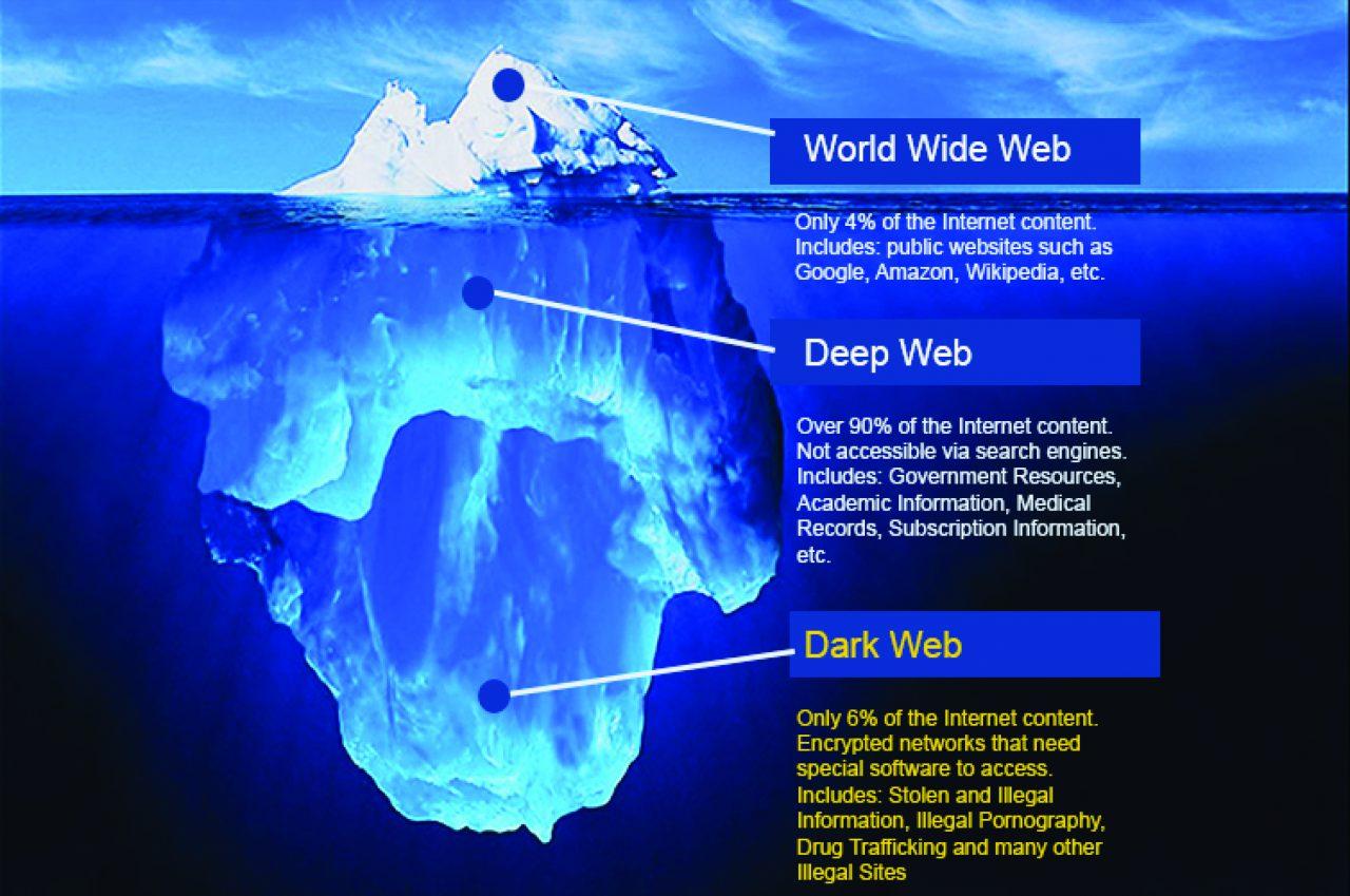 Dark Web Crackdown – The Patriot Press