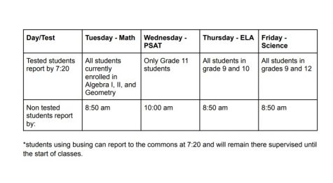 The testing schedule